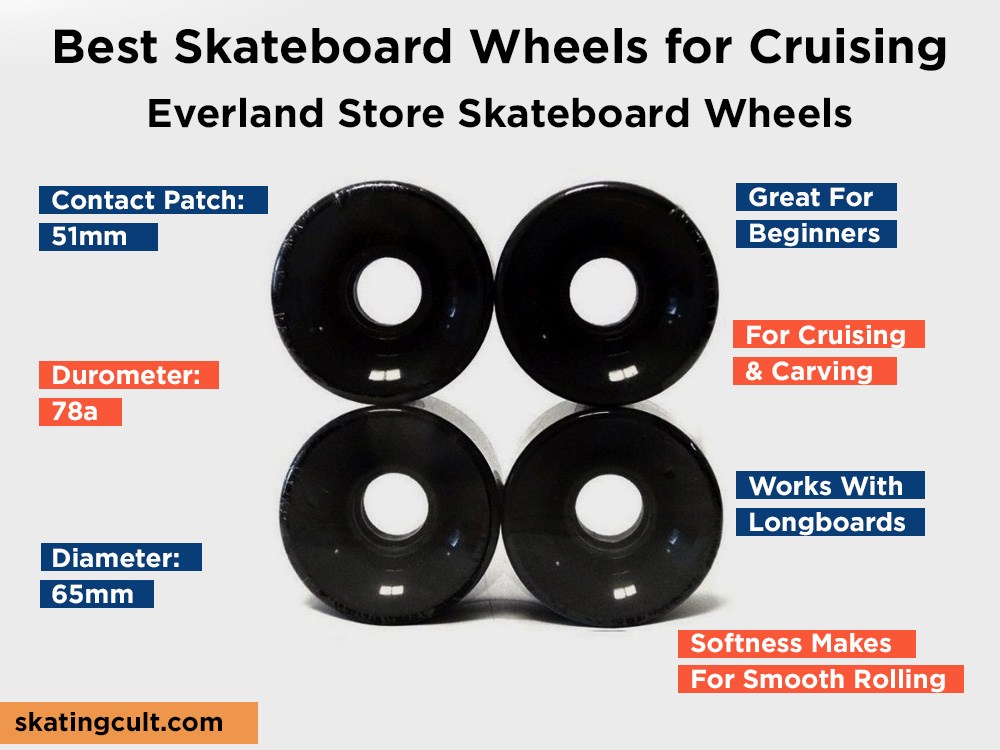 Everland Store Skateboard Wheels Review, Pros and Cons