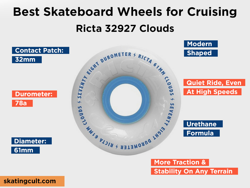 Ricta 32927 Clouds Review, Pros and Cons